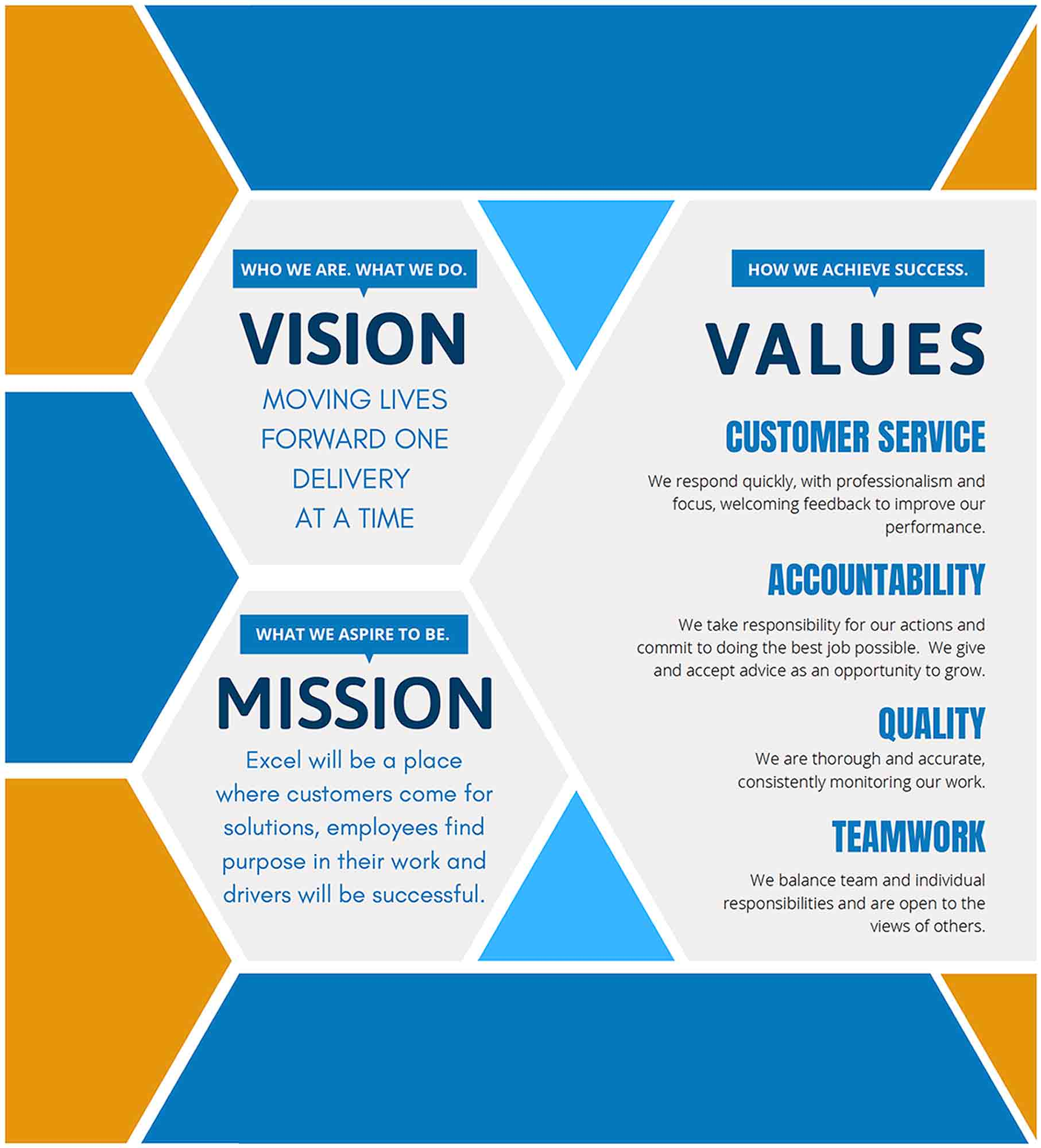 Excel Courier's Vision Values Mission